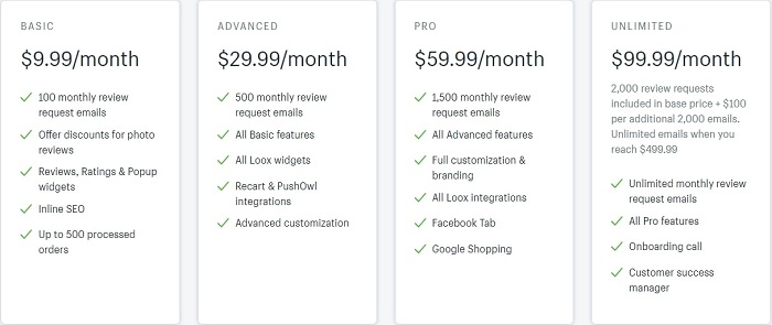 how much does loox shopify app cost
