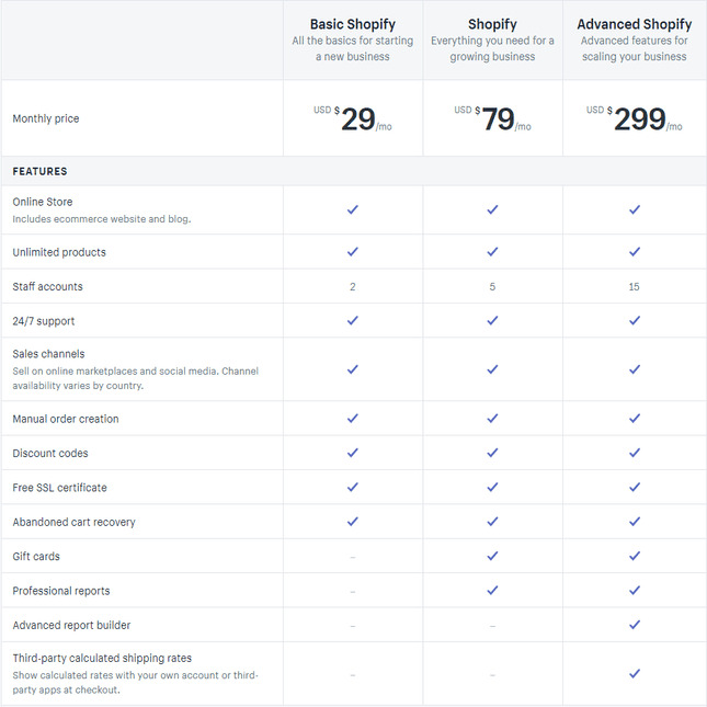 Big Cartel vs Shopify pricing plans
