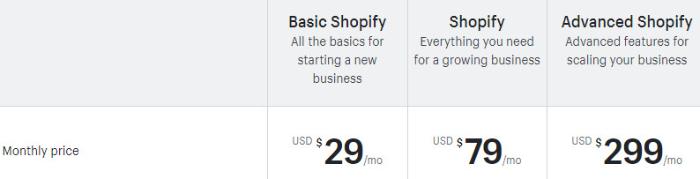 bigcommerce vs shopify pricing