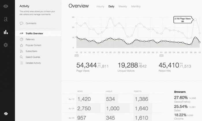 is squarespace a good platform for ecommerce businesses?