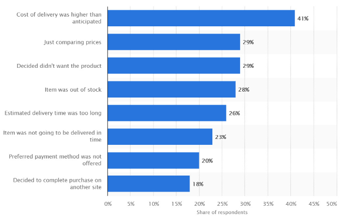 leverage cart abandonment to get more sales