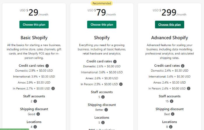 shopify ecommerce website builder pricing