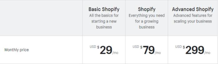shopify vs squarespace pricing