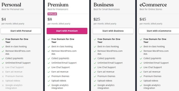 wordpress vs shopify price comparison