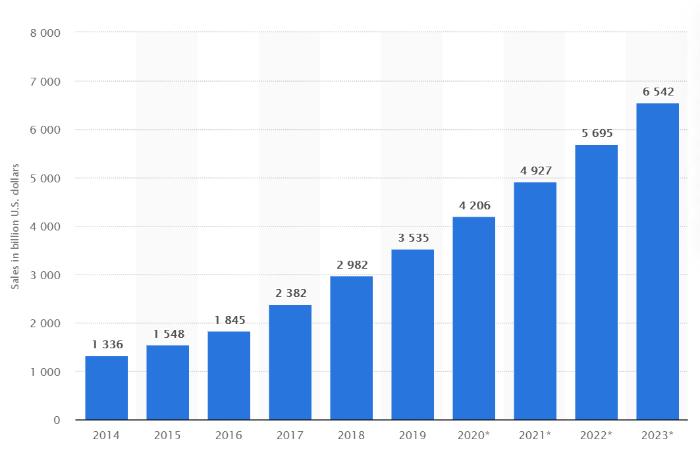 starting an online business statistics