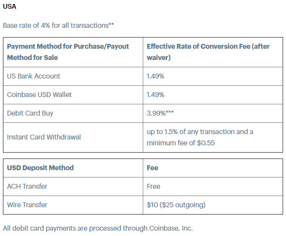 transaction fee table for the usa