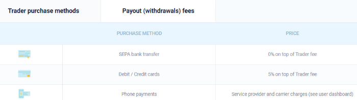 transaction fee table of coingate