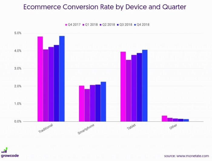 conversion based on device and quarter