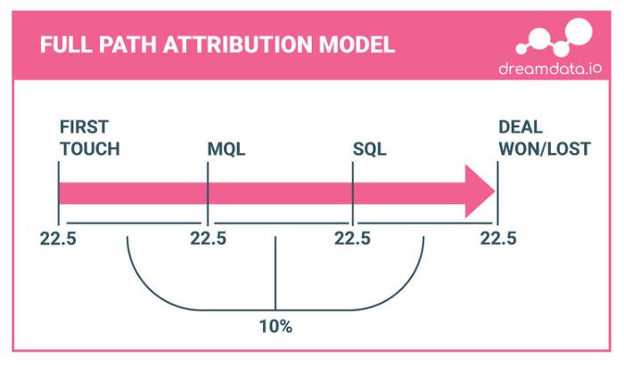 full path model
