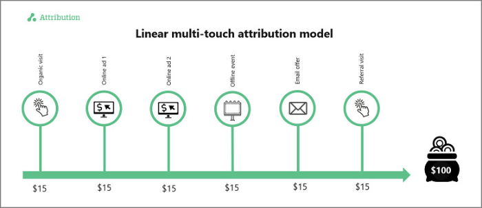 linear multi touch attribution model