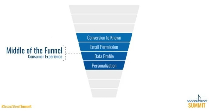 mid funnel ecommerce landing page