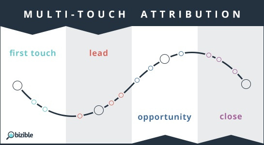 multi touch attribution model