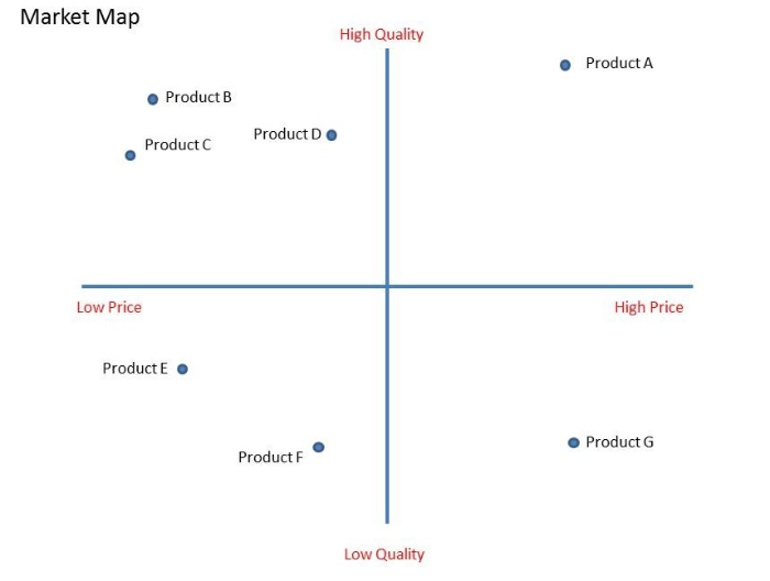 see what business model your competitors use