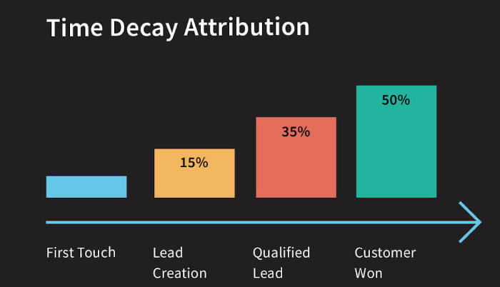 time decay multi touch attribution model