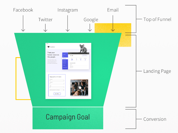 top of the funnel ecommerce landing page