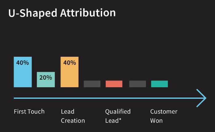 u shaped multi touch attribution model