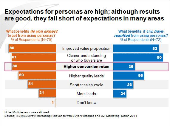 create buyer persona while niche research