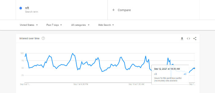 nft words trend on google trends